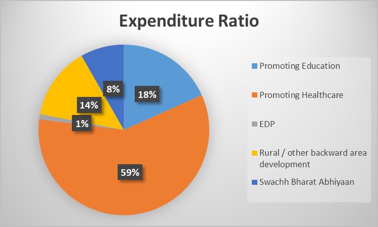 Expenditure Ratio